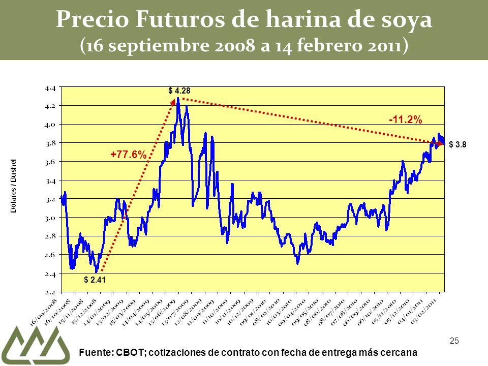 Precio Futuros de harina de soya (16 septiembre 2008 a 14 febrero 2011) $ 2.41 $ 4.28 +77.6% -11.2% $ 3.8 Fuente: CBOT; cotizaciones de contrato con f