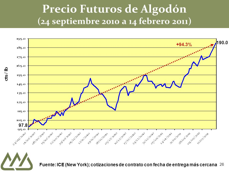 Precio Futuros de Algodón (24 septiembre 2010 a 14 febrero 2011) 97.8 Fuente: ICE (New York); cotizaciones de contrato con fecha de entrega más cercana +94.3% 26 190.0