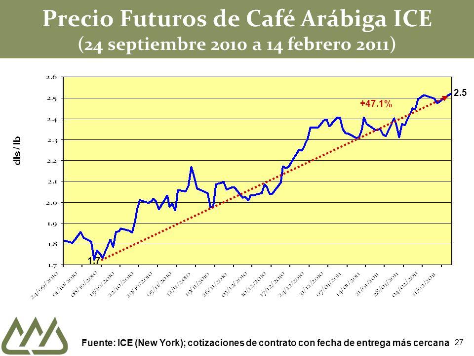Precio Futuros de Café Arábiga ICE (24 septiembre 2010 a 14 febrero 2011) Fuente: ICE (New York); cotizaciones de contrato con fecha de entrega más cercana 1.7 +47.1% 27 2.5