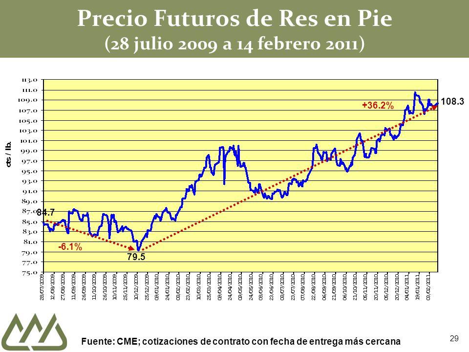 Precio Futuros de Res en Pie (28 julio 2009 a 14 febrero 2011) 84.7 -6.1% 79.5 +36.2% Fuente: CME; cotizaciones de contrato con fecha de entrega más c