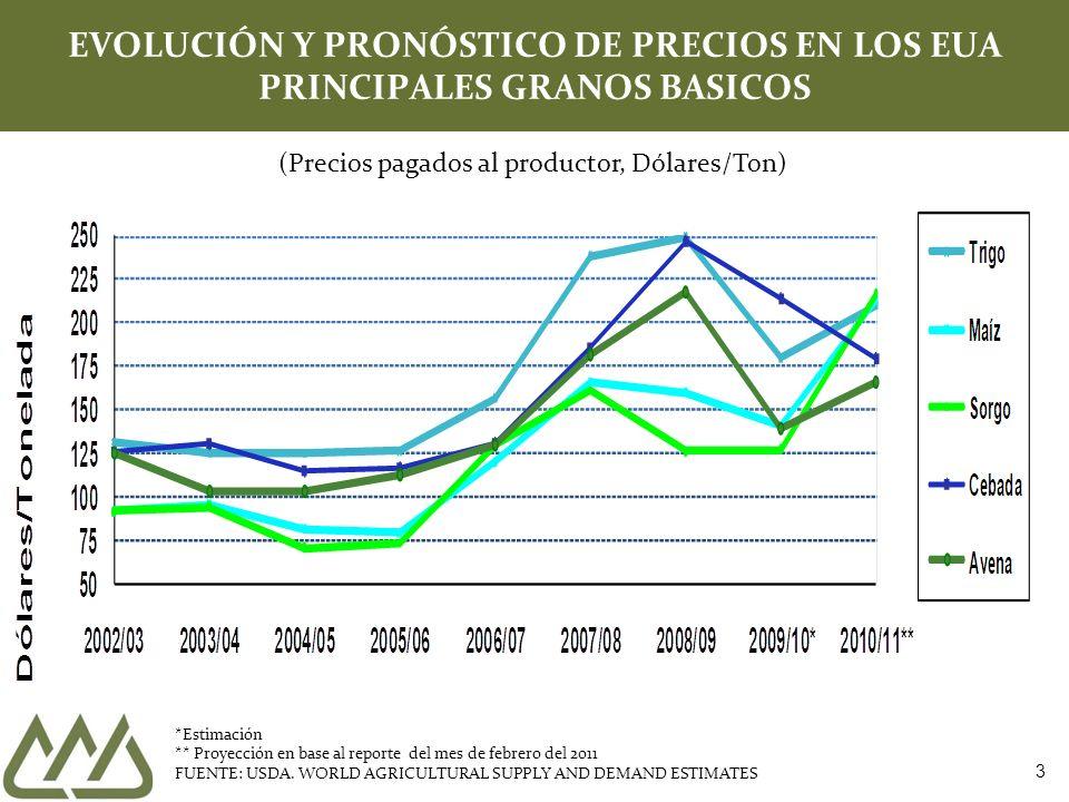 EVOLUCIÓN Y PRONÓSTICO DE PRECIOS EN LOS EUA PRINCIPALES GRANOS BASICOS *Estimación ** Proyección en base al reporte del mes de febrero del 2011 FUENT