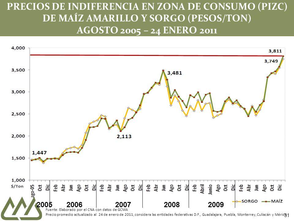 31 PRECIOS DE INDIFERENCIA EN ZONA DE CONSUMO (PIZC) DE MAÍZ AMARILLO Y SORGO (PESOS/TON) AGOSTO 2005 – 24 ENERO 2011 Fuente: Elaborado por el CNA con datos de GCMA Precio promedio actualizado al 24 de enero de 2011, considera las entidades federativas D.F., Guadalajara, Puebla, Monterrey, Culiacán y Mérida 20052006200720082009