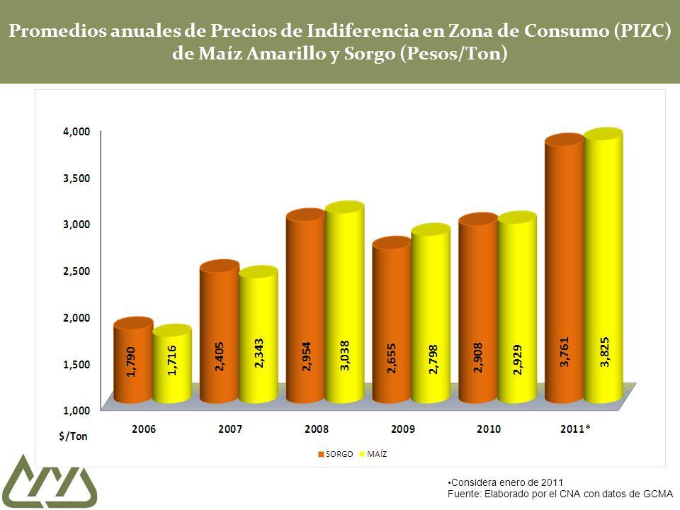 Promedios anuales de Precios de Indiferencia en Zona de Consumo (PIZC) de Maíz Amarillo y Sorgo (Pesos/Ton) Considera enero de 2011 Fuente: Elaborado
