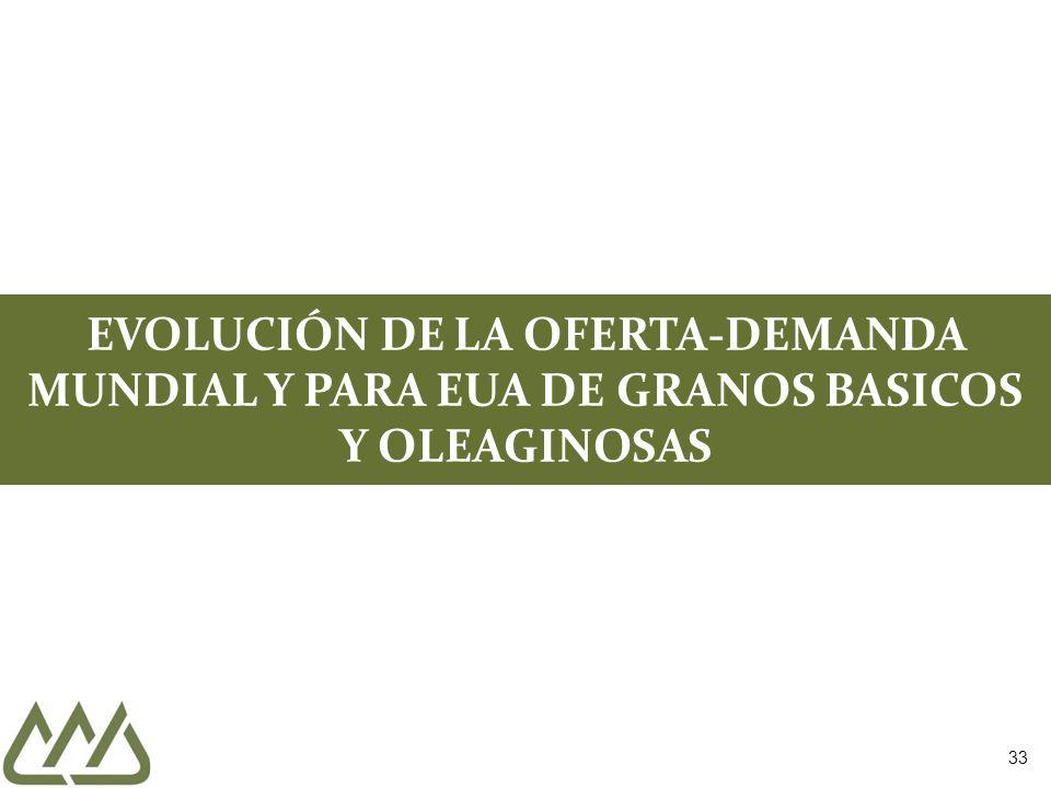 33 EVOLUCIÓN DE LA OFERTA-DEMANDA MUNDIAL Y PARA EUA DE GRANOS BASICOS Y OLEAGINOSAS