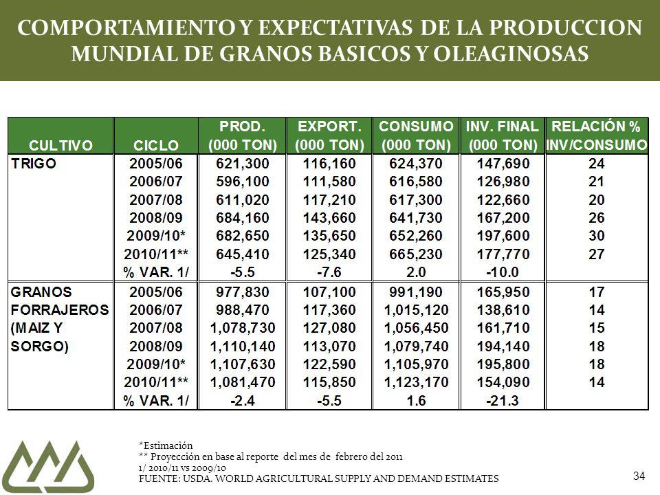 34 COMPORTAMIENTO Y EXPECTATIVAS DE LA PRODUCCION MUNDIAL DE GRANOS BASICOS Y OLEAGINOSAS *Estimación ** Proyección en base al reporte del mes de febrero del 2011 1/ 2010/11 vs 2009/10 FUENTE: USDA.