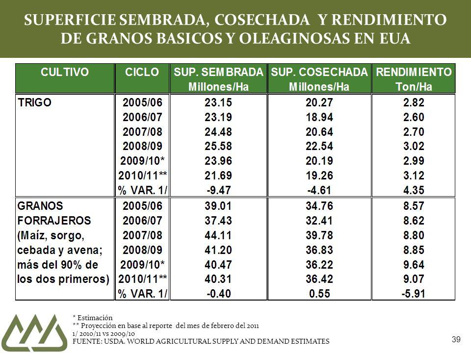 39 SUPERFICIE SEMBRADA, COSECHADA Y RENDIMIENTO DE GRANOS BASICOS Y OLEAGINOSAS EN EUA * Estimación ** Proyección en base al reporte del mes de febrero del 2011 1/ 2010/11 vs 2009/10 FUENTE: USDA.