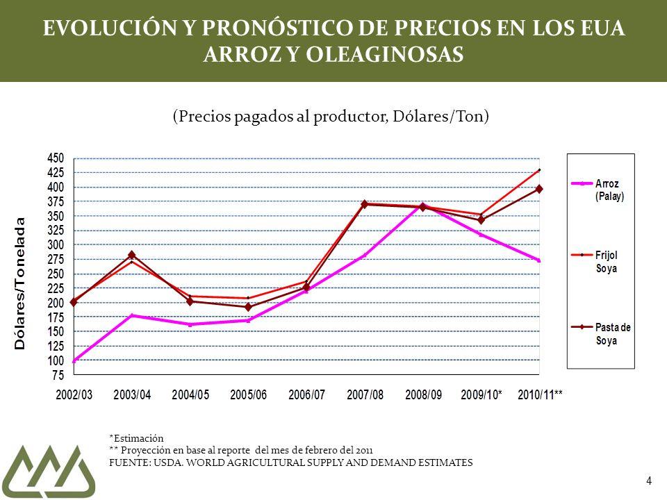 EVOLUCIÓN Y PRONÓSTICO DE PRECIOS EN LOS EUA ARROZ Y OLEAGINOSAS *Estimación ** Proyección en base al reporte del mes de febrero del 2011 FUENTE: USDA.