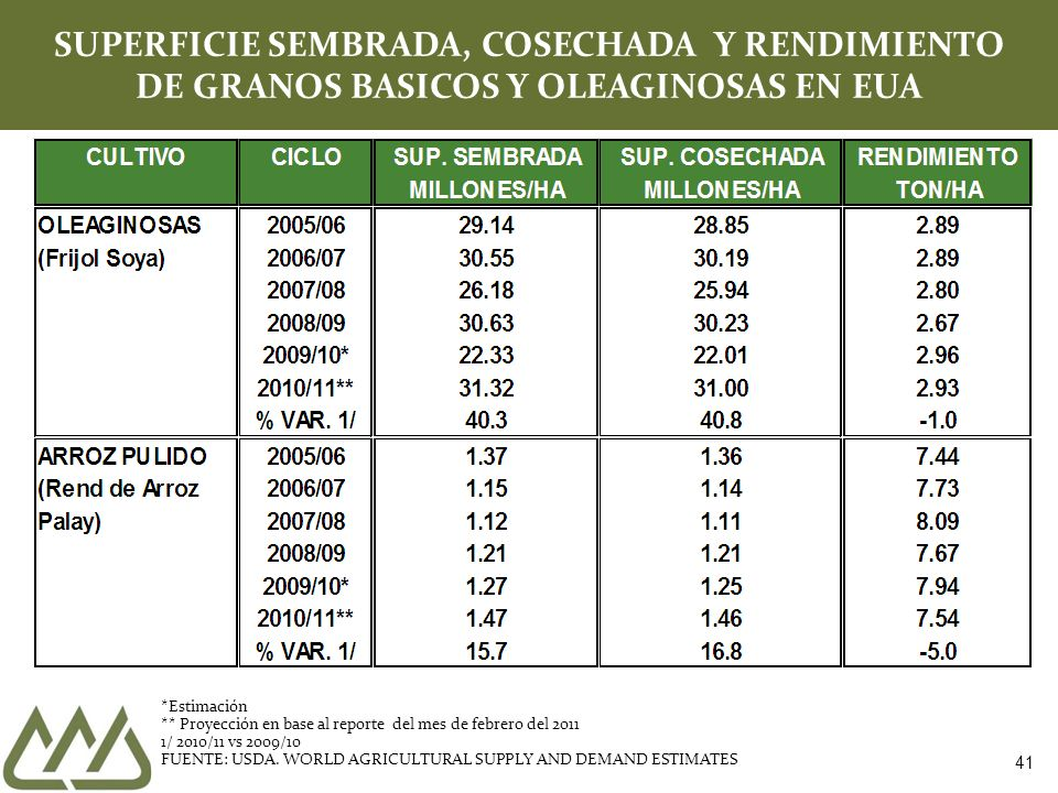 41 SUPERFICIE SEMBRADA, COSECHADA Y RENDIMIENTO DE GRANOS BASICOS Y OLEAGINOSAS EN EUA *Estimación ** Proyección en base al reporte del mes de febrero del 2011 1/ 2010/11 vs 2009/10 FUENTE: USDA.