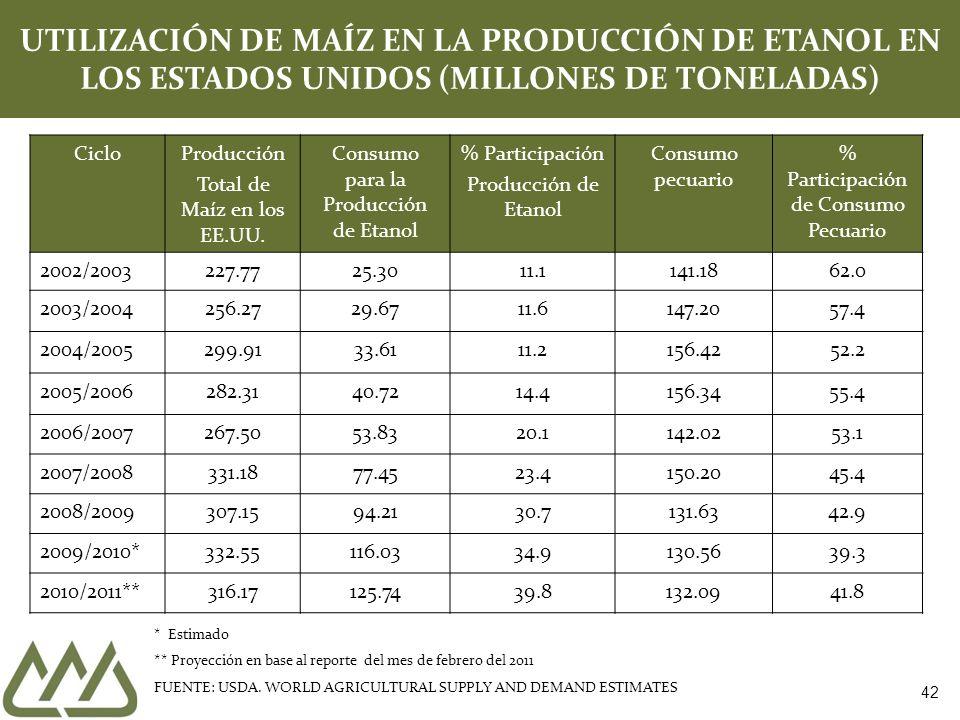 42 UTILIZACIÓN DE MAÍZ EN LA PRODUCCIÓN DE ETANOL EN LOS ESTADOS UNIDOS (MILLONES DE TONELADAS) CicloProducción Total de Maíz en los EE.UU. Consumo pa
