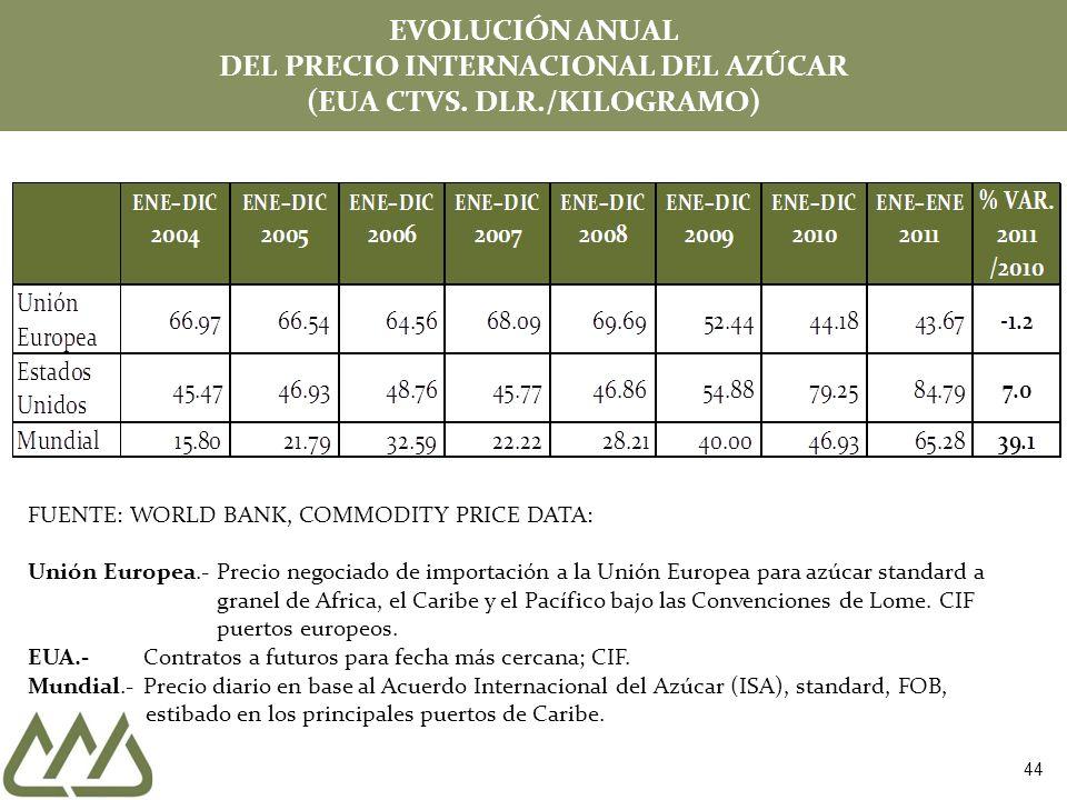 EVOLUCIÓN ANUAL DEL PRECIO INTERNACIONAL DEL AZÚCAR (EUA CTVS.