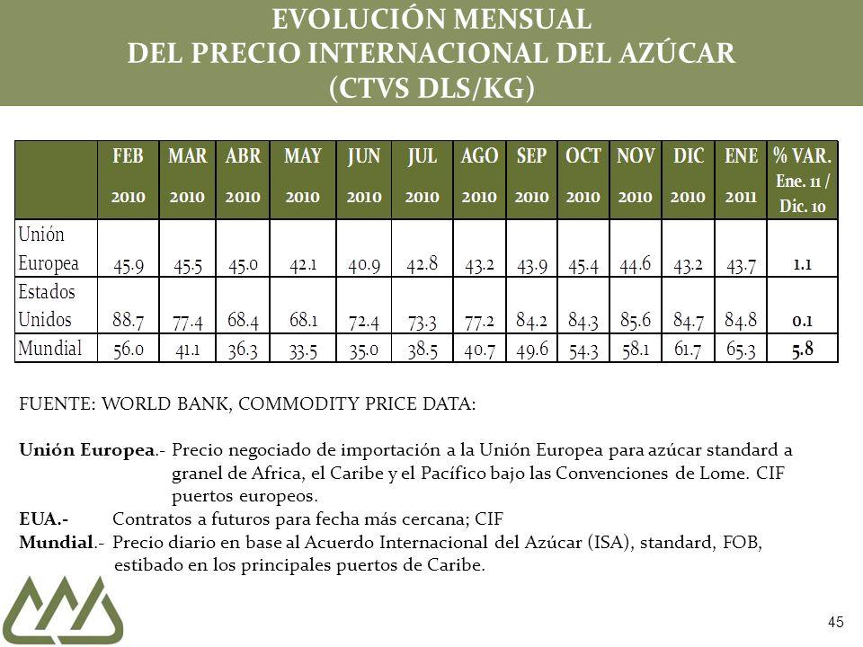 EVOLUCIÓN MENSUAL DEL PRECIO INTERNACIONAL DEL AZÚCAR (CTVS DLS/KG) FUENTE: WORLD BANK, COMMODITY PRICE DATA: Unión Europea.- Precio negociado de importación a la Unión Europea para azúcar standard a granel de Africa, el Caribe y el Pacífico bajo las Convenciones de Lome.