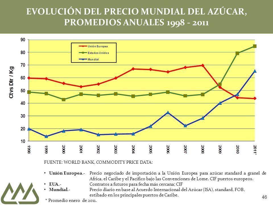 EVOLUCIÓN DEL PRECIO MUNDIAL DEL AZÚCAR, PROMEDIOS ANUALES 1998 - 2011 FUENTE: WORLD BANK, COMMODITY PRICE DATA: Unión Europea.-Precio negociado de im