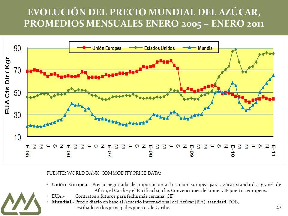 EVOLUCIÓN DEL PRECIO MUNDIAL DEL AZÚCAR, PROMEDIOS MENSUALES ENERO 2005 – ENERO 2011 FUENTE: WORLD BANK, COMMODITY PRICE DATA: Unión Europea.- Precio