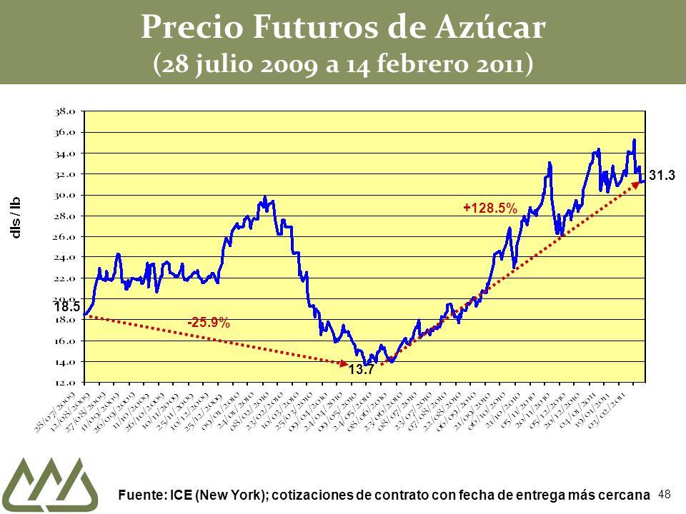 Precio Futuros de Azúcar (28 julio 2009 a 14 febrero 2011) Fuente: ICE (New York); cotizaciones de contrato con fecha de entrega más cercana 13.7 +128