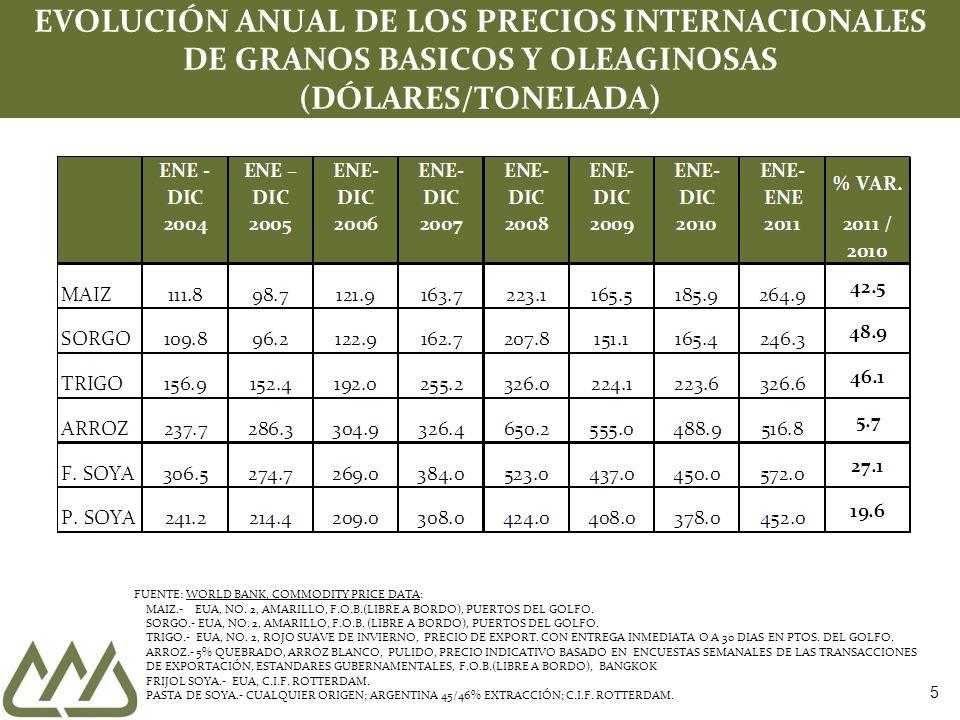 5 EVOLUCIÓN ANUAL DE LOS PRECIOS INTERNACIONALES DE GRANOS BASICOS Y OLEAGINOSAS (DÓLARES/TONELADA) FUENTE: WORLD BANK, COMMODITY PRICE DATA: MAIZ.- EUA, NO.