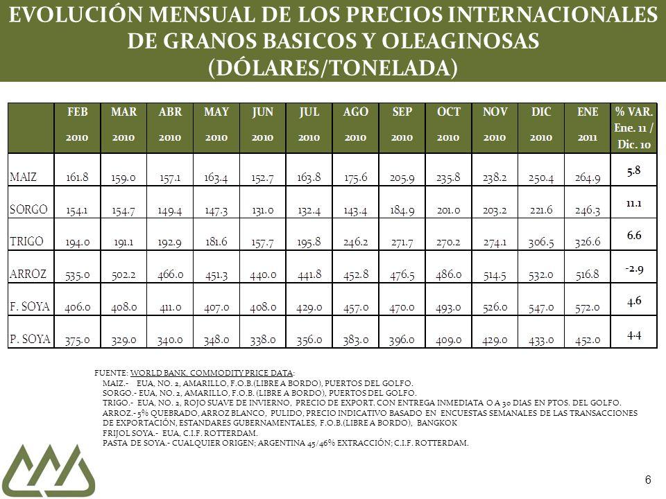 7 EVOLUCIÓN DE LOS PRECIOS MUNDIALES DE GRANOS BÁSICOS (PROMEDIOS ANUALES 1995 - 2011 ) FUENTE: WORLD BANK, COMMODITY PRICE DATA: TRIGO.- EUA, NO.