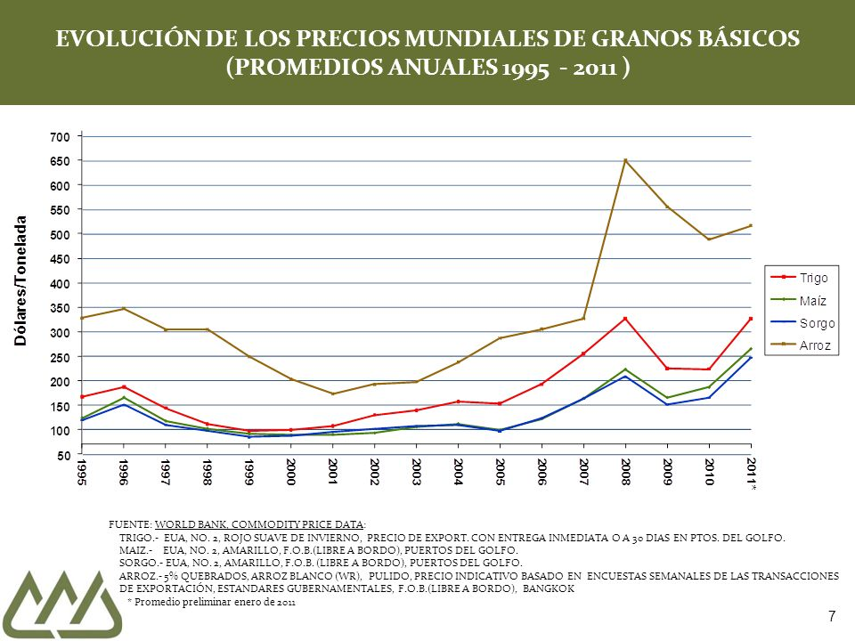 7 EVOLUCIÓN DE LOS PRECIOS MUNDIALES DE GRANOS BÁSICOS (PROMEDIOS ANUALES 1995 - 2011 ) FUENTE: WORLD BANK, COMMODITY PRICE DATA: TRIGO.- EUA, NO. 2,