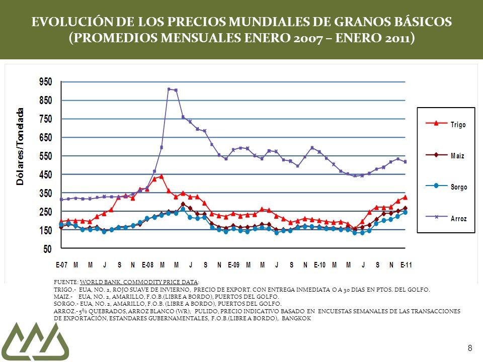 8 EVOLUCIÓN DE LOS PRECIOS MUNDIALES DE GRANOS BÁSICOS (PROMEDIOS MENSUALES ENERO 2007 – ENERO 2011) FUENTE: WORLD BANK, COMMODITY PRICE DATA: TRIGO.-