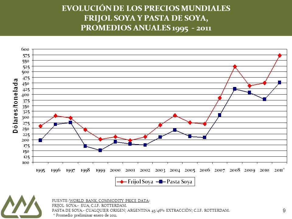 9 EVOLUCIÓN DE LOS PRECIOS MUNDIALES FRIJOL SOYA Y PASTA DE SOYA, PROMEDIOS ANUALES 1995 - 2011 FUENTE: WORLD BANK, COMMODITY PRICE DATA: FRIJOL SOYA.