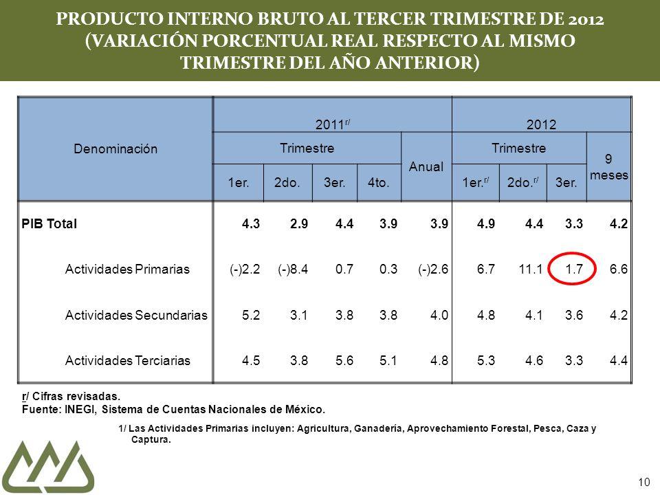 10 PRODUCTO INTERNO BRUTO AL TERCER TRIMESTRE DE 2012 (VARIACIÓN PORCENTUAL REAL RESPECTO AL MISMO TRIMESTRE DEL AÑO ANTERIOR) r/ Cifras revisadas.
