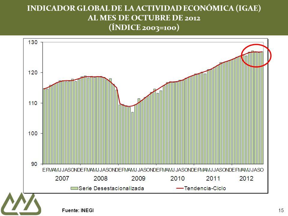 INDICADOR GLOBAL DE LA ACTIVIDAD ECONÓMICA (IGAE) AL MES DE OCTUBRE DE 2012 (ÍNDICE 2003=100) Fuente: INEGI 15