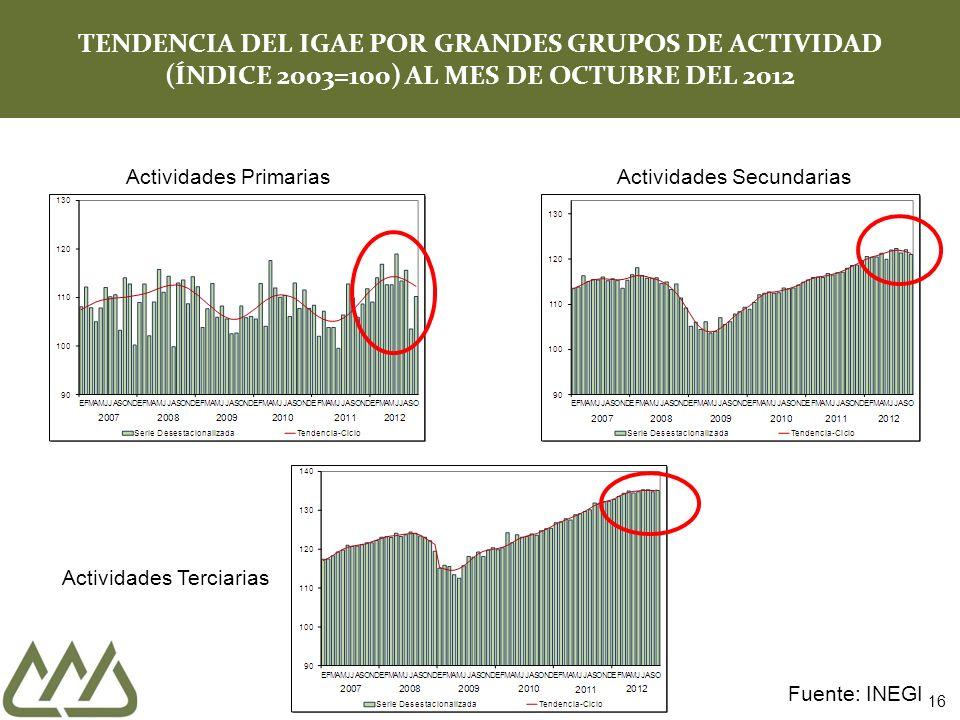 16 TENDENCIA DEL IGAE POR GRANDES GRUPOS DE ACTIVIDAD (ÍNDICE 2003=100) AL MES DE OCTUBRE DEL 2012 Actividades PrimariasActividades Secundarias Actividades Terciarias Fuente: INEGI