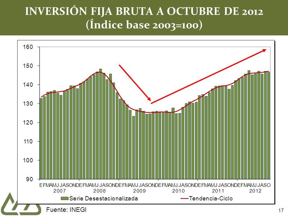17 INVERSIÓN FIJA BRUTA A OCTUBRE DE 2012 (Índice base 2003=100) Fuente: INEGI