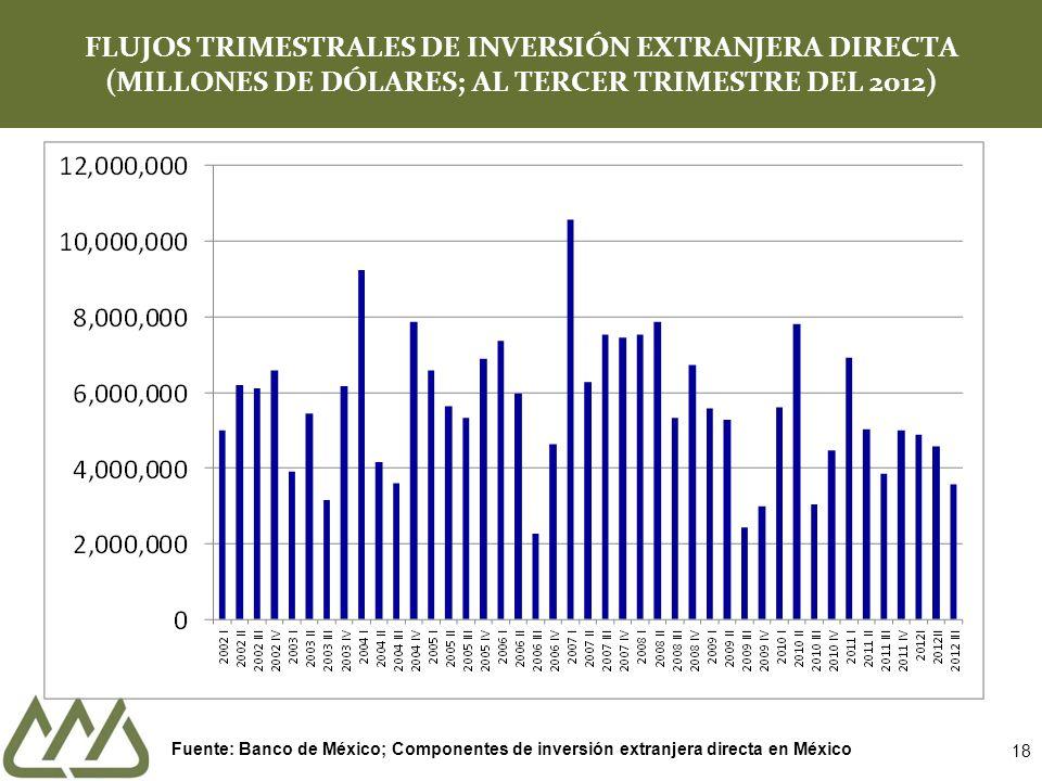 18 FLUJOS TRIMESTRALES DE INVERSIÓN EXTRANJERA DIRECTA (MILLONES DE DÓLARES; AL TERCER TRIMESTRE DEL 2012) Fuente: Banco de México; Componentes de inv