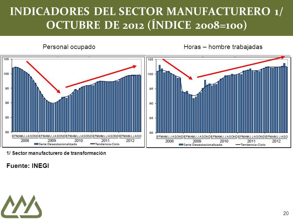 20 INDICADORES DEL SECTOR MANUFACTURERO 1/ OCTUBRE DE 2012 (ÍNDICE 2008=100) Personal ocupadoHoras – hombre trabajadas 1/ Sector manufacturero de tran
