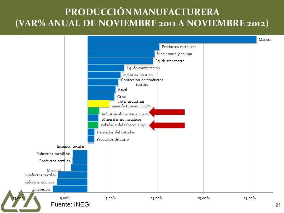 21 PRODUCCIÓN MANUFACTURERA (VAR% ANUAL DE NOVIEMBRE 2011 A NOVIEMBRE 2012) Fuente: INEGI