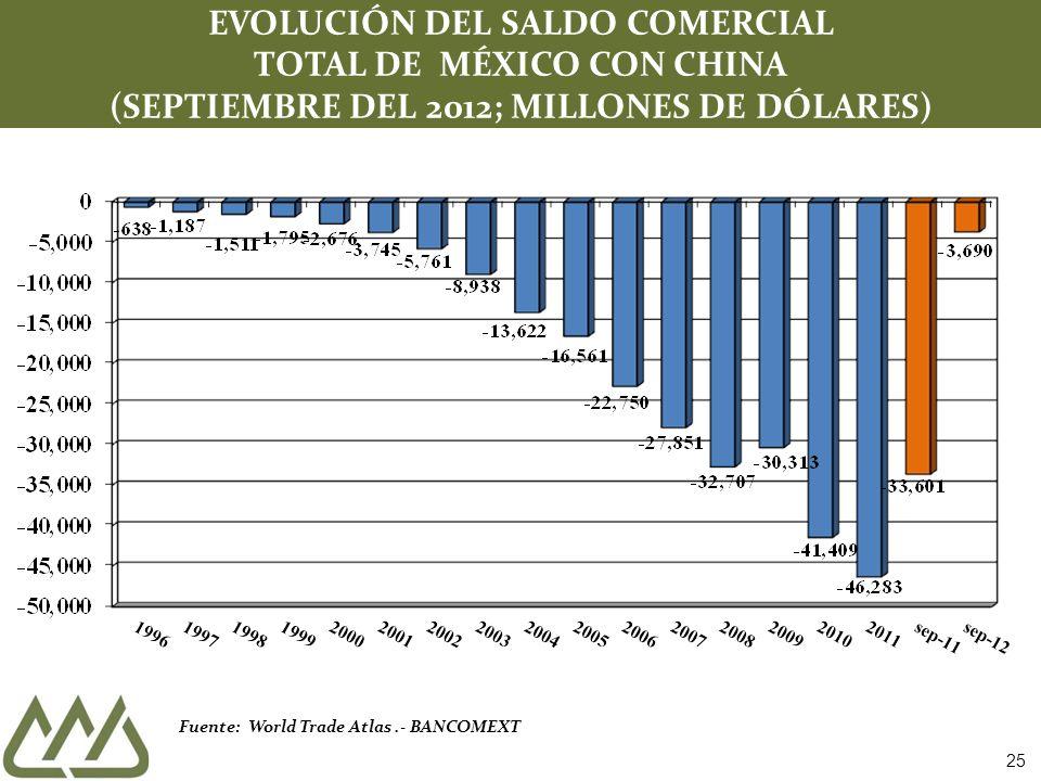Fuente: World Trade Atlas.- BANCOMEXT EVOLUCIÓN DEL SALDO COMERCIAL TOTAL DE MÉXICO CON CHINA (SEPTIEMBRE DEL 2012; MILLONES DE DÓLARES) 25