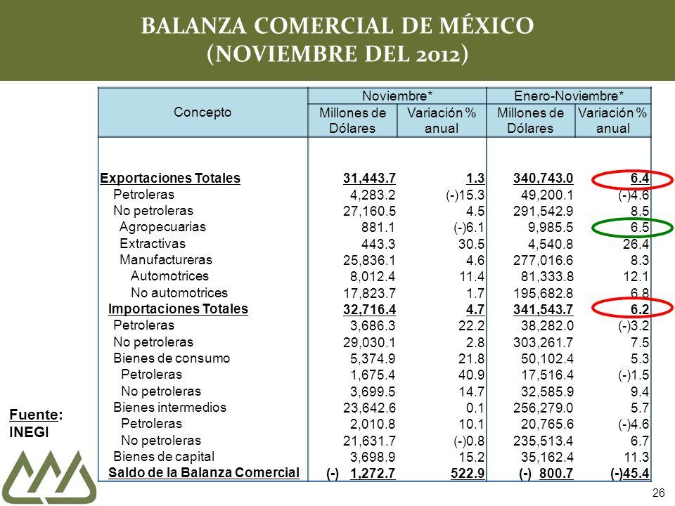 Concepto Noviembre* Enero-Noviembre* Millones de Dólares Variación % anual Millones de Dólares Variación % anual Exportaciones Totales31,443.71.3340,743.06.4 Petroleras 4,283.2(-)15.349,200.1(-)4.6 No petroleras 27,160.54.5291,542.98.5 Agropecuarias 881.1(-)6.19,985.56.5 Extractivas 443.330.54,540.826.4 Manufactureras 25,836.14.6277,016.68.3 Automotrices 8,012.411.481,333.812.1 No automotrices 17,823.71.7195,682.86.8 Importaciones Totales 32,716.44.7341,543.76.2 Petroleras 3,686.322.238,282.0(-)3.2 No petroleras 29,030.12.8303,261.77.5 Bienes de consumo 5,374.921.850,102.45.3 Petroleras 1,675.4 40.917,516.4(-)1.5 No petroleras 3,699.514.732,585.99.4 Bienes intermedios 23,642.60.1256,279.05.7 Petroleras 2,010.810.120,765.6(-)4.6 No petroleras 21,631.7(-)0.8235,513.46.7 Bienes de capital 3,698.915.235,162.411.3 Saldo de la Balanza Comercial (-)1,272.7522.9 ( ) 800.7 ( )45.4 26 BALANZA COMERCIAL DE MÉXICO (NOVIEMBRE DEL 2012) Fuente: INEGI
