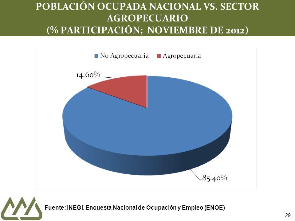 29 POBLACIÓN OCUPADA NACIONAL VS. SECTOR AGROPECUARIO (% PARTICIPACIÓN; NOVIEMBRE DE 2012) Fuente: INEGI. Encuesta Nacional de Ocupación y Empleo (ENO