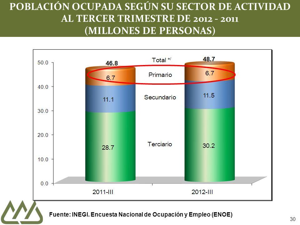 30 POBLACIÓN OCUPADA SEGÚN SU SECTOR DE ACTIVIDAD AL TERCER TRIMESTRE DE 2012 - 2011 (MILLONES DE PERSONAS) Fuente: INEGI. Encuesta Nacional de Ocupac