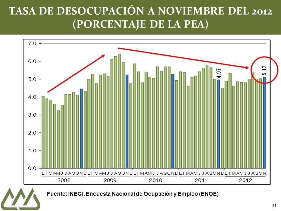 TASA DE DESOCUPACIÓN A NOVIEMBRE DEL 2012 (PORCENTAJE DE LA PEA) Fuente: INEGI. Encuesta Nacional de Ocupación y Empleo (ENOE) 31