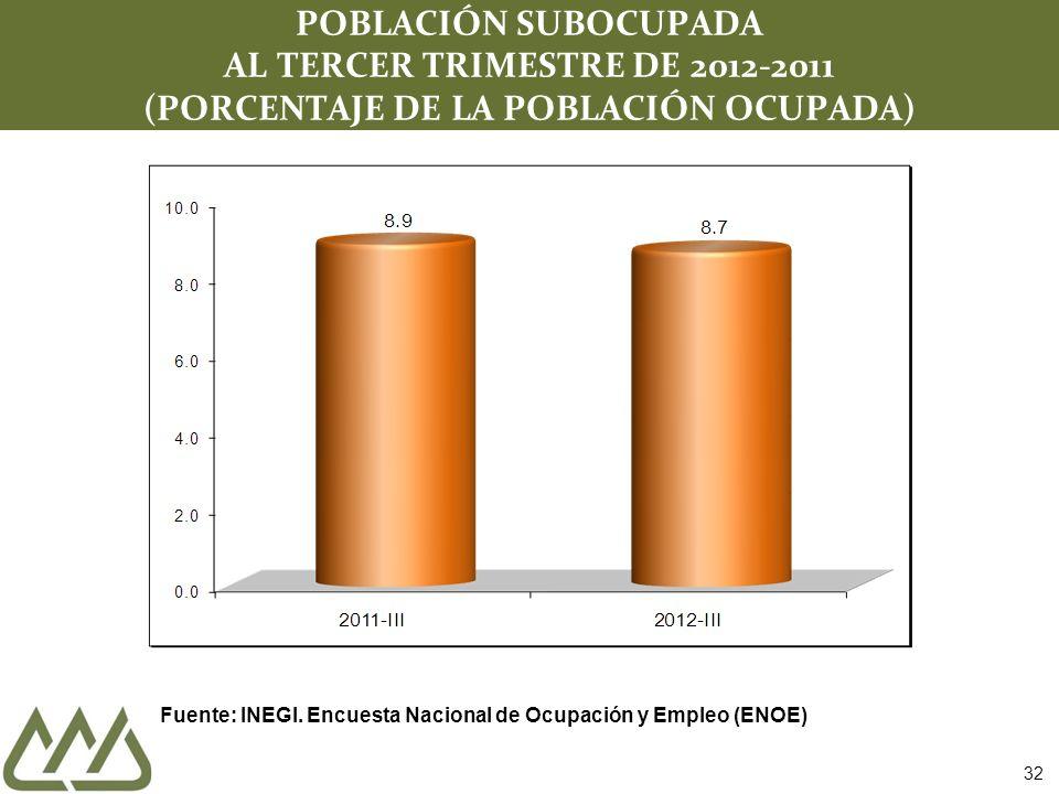 32 POBLACIÓN SUBOCUPADA AL TERCER TRIMESTRE DE 2012-2011 (PORCENTAJE DE LA POBLACIÓN OCUPADA) Fuente: INEGI. Encuesta Nacional de Ocupación y Empleo (
