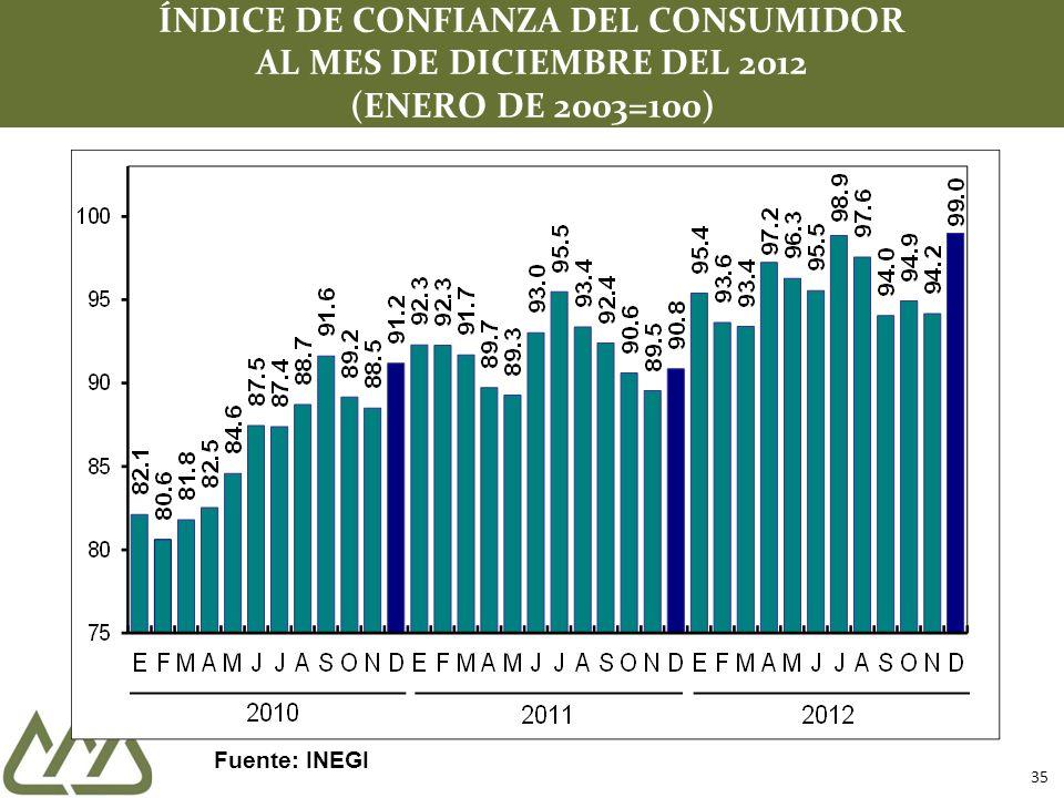 35 ÍNDICE DE CONFIANZA DEL CONSUMIDOR AL MES DE DICIEMBRE DEL 2012 (ENERO DE 2003=100) Fuente: INEGI