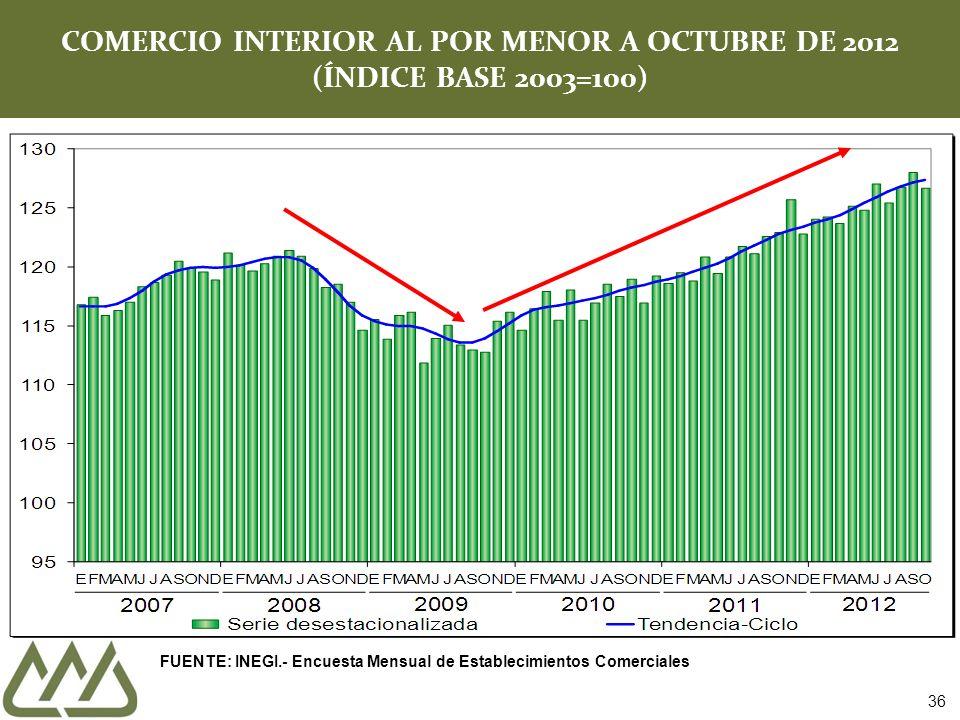 COMERCIO INTERIOR AL POR MENOR A OCTUBRE DE 2012 (ÍNDICE BASE 2003=100) FUENTE: INEGI.- Encuesta Mensual de Establecimientos Comerciales 36