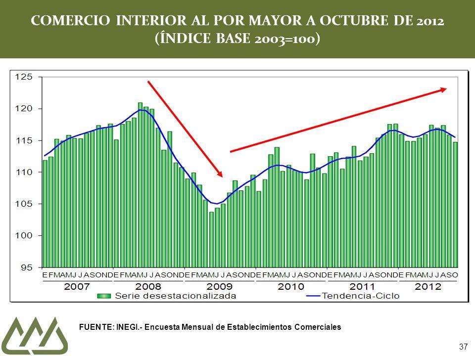COMERCIO INTERIOR AL POR MAYOR A OCTUBRE DE 2012 (ÍNDICE BASE 2003=100) 37 FUENTE: INEGI.- Encuesta Mensual de Establecimientos Comerciales