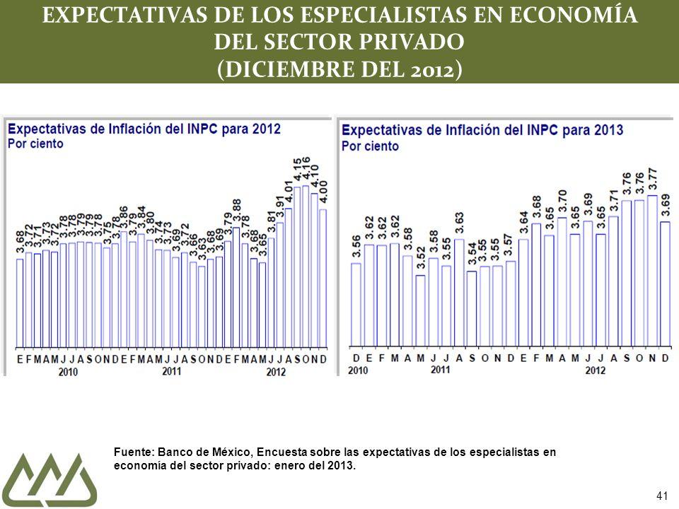 41 EXPECTATIVAS DE LOS ESPECIALISTAS EN ECONOMÍA DEL SECTOR PRIVADO (DICIEMBRE DEL 2012) Fuente: Banco de México, Encuesta sobre las expectativas de l