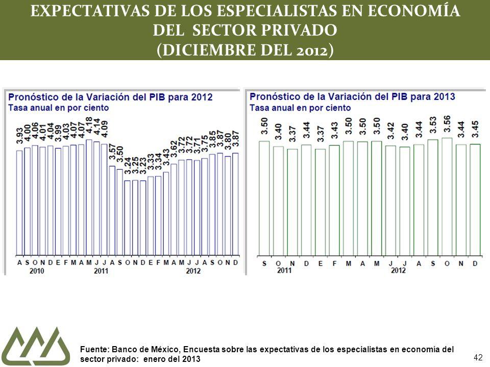 42 EXPECTATIVAS DE LOS ESPECIALISTAS EN ECONOMÍA DEL SECTOR PRIVADO (DICIEMBRE DEL 2012) Fuente: Banco de México, Encuesta sobre las expectativas de l
