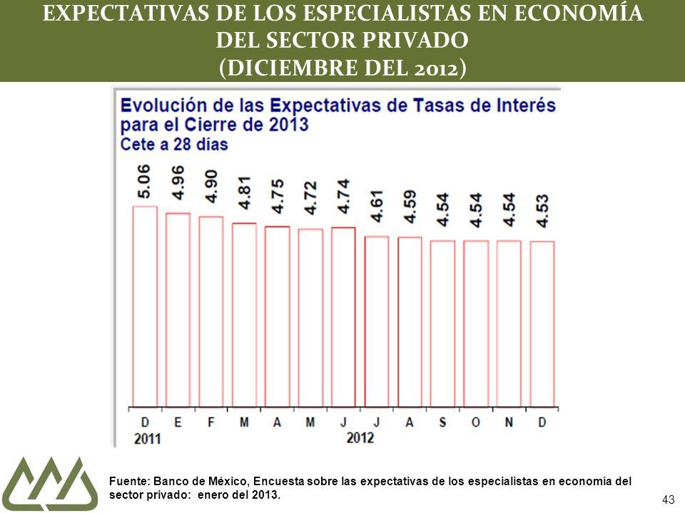 43 EXPECTATIVAS DE LOS ESPECIALISTAS EN ECONOMÍA DEL SECTOR PRIVADO (DICIEMBRE DEL 2012) Fuente: Banco de México, Encuesta sobre las expectativas de l