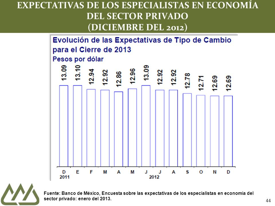 44 EXPECTATIVAS DE LOS ESPECIALISTAS EN ECONOMÍA DEL SECTOR PRIVADO (DICIEMBRE DEL 2012) Fuente: Banco de México, Encuesta sobre las expectativas de l