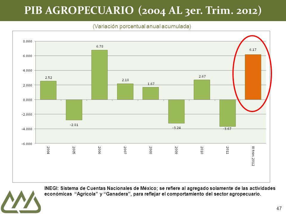 PIB AGROPECUARIO (2004 AL 3er. Trim.