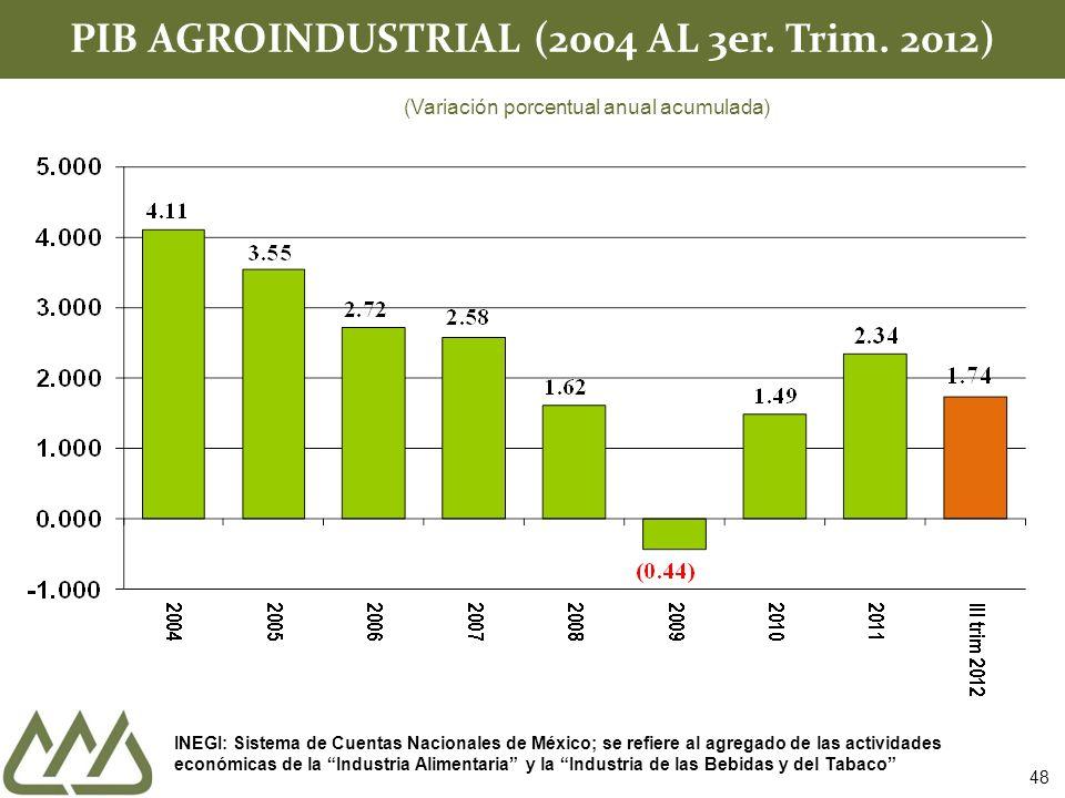 PIB AGROINDUSTRIAL (2004 AL 3er. Trim. 2012) (Variación porcentual anual acumulada) INEGI: Sistema de Cuentas Nacionales de México; se refiere al agre