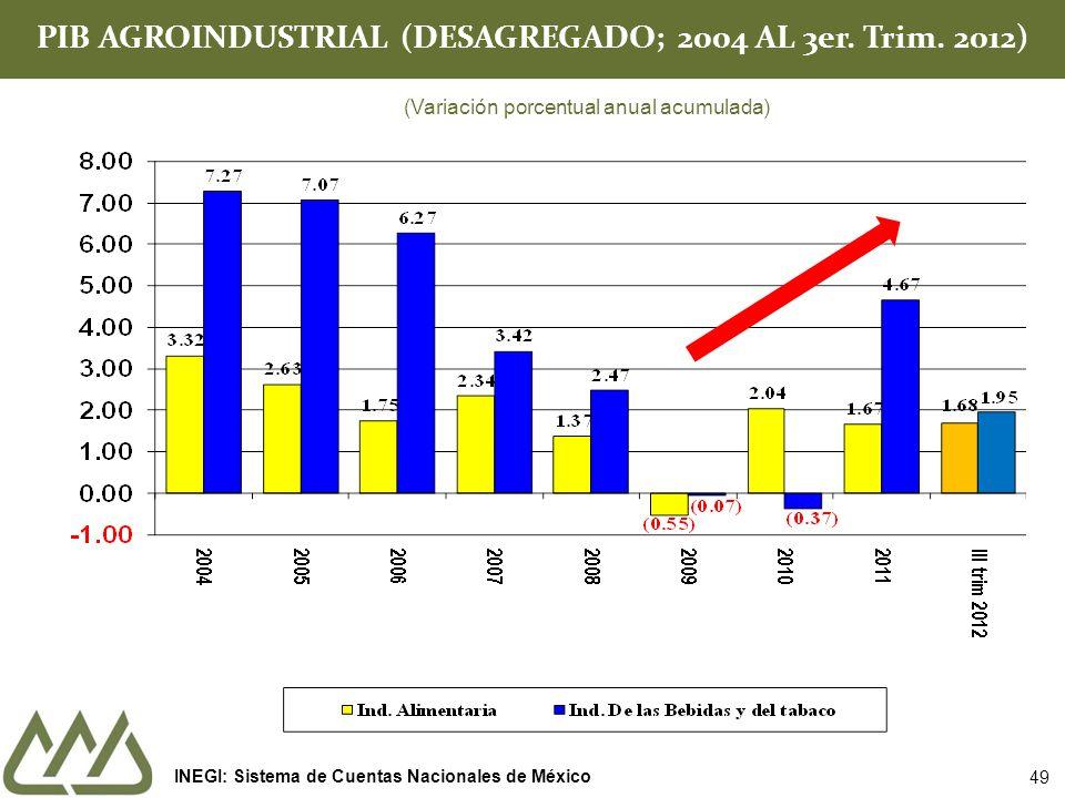 PIB AGROINDUSTRIAL (DESAGREGADO; 2004 AL 3er. Trim. 2012) (Variación porcentual anual acumulada) INEGI: Sistema de Cuentas Nacionales de México 49