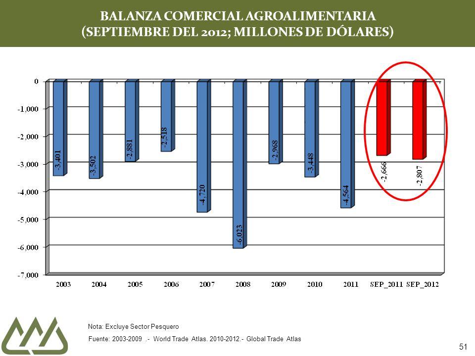 BALANZA COMERCIAL AGROALIMENTARIA (SEPTIEMBRE DEL 2012; MILLONES DE DÓLARES) Fuente: 2003-2009.- World Trade Atlas. 2010-2012.- Global Trade Atlas Not