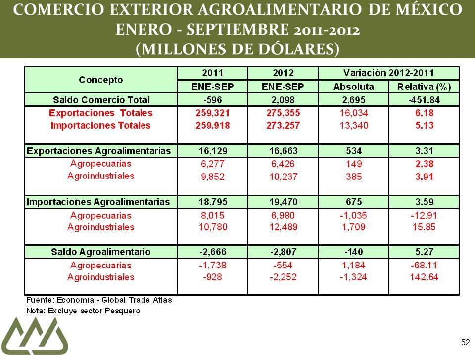 52 COMERCIO EXTERIOR AGROALIMENTARIO DE MÉXICO ENERO - SEPTIEMBRE 2011-2012 (MILLONES DE DÓLARES)