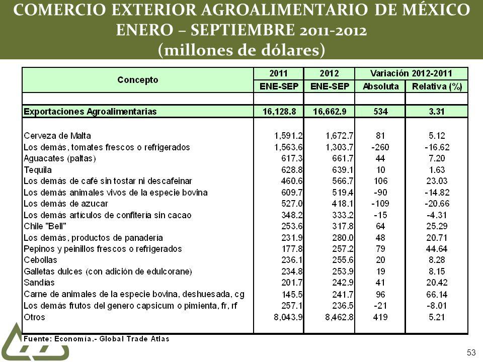 COMERCIO EXTERIOR AGROALIMENTARIO DE MÉXICO ENERO – SEPTIEMBRE 2011-2012 (millones de dólares) 53