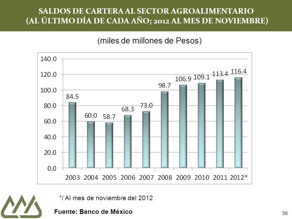 SALDOS DE CARTERA AL SECTOR AGROALIMENTARIO (AL ÚLTIMO DÍA DE CADA AÑO; 2012 AL MES DE NOVIEMBRE) Fuente: Banco de México 56 (miles de millones de Pesos) */ Al mes de noviembre del 2012